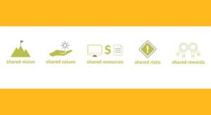 Graphics indicating the process of shared vision, shared values, shared resources, shared risks, shared rewards